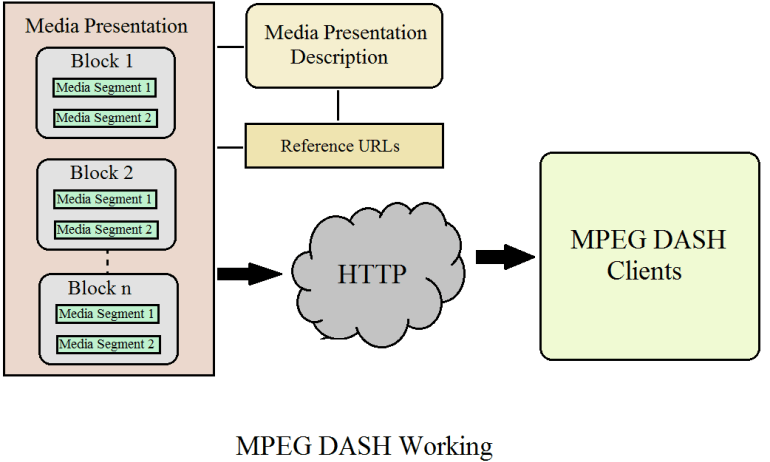 Image result for MPEG-DASH